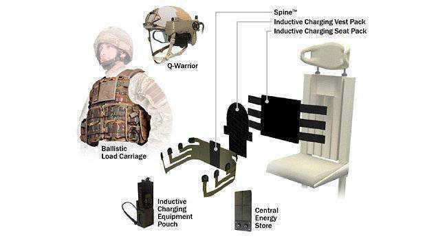 Комплект боевого снаряжения