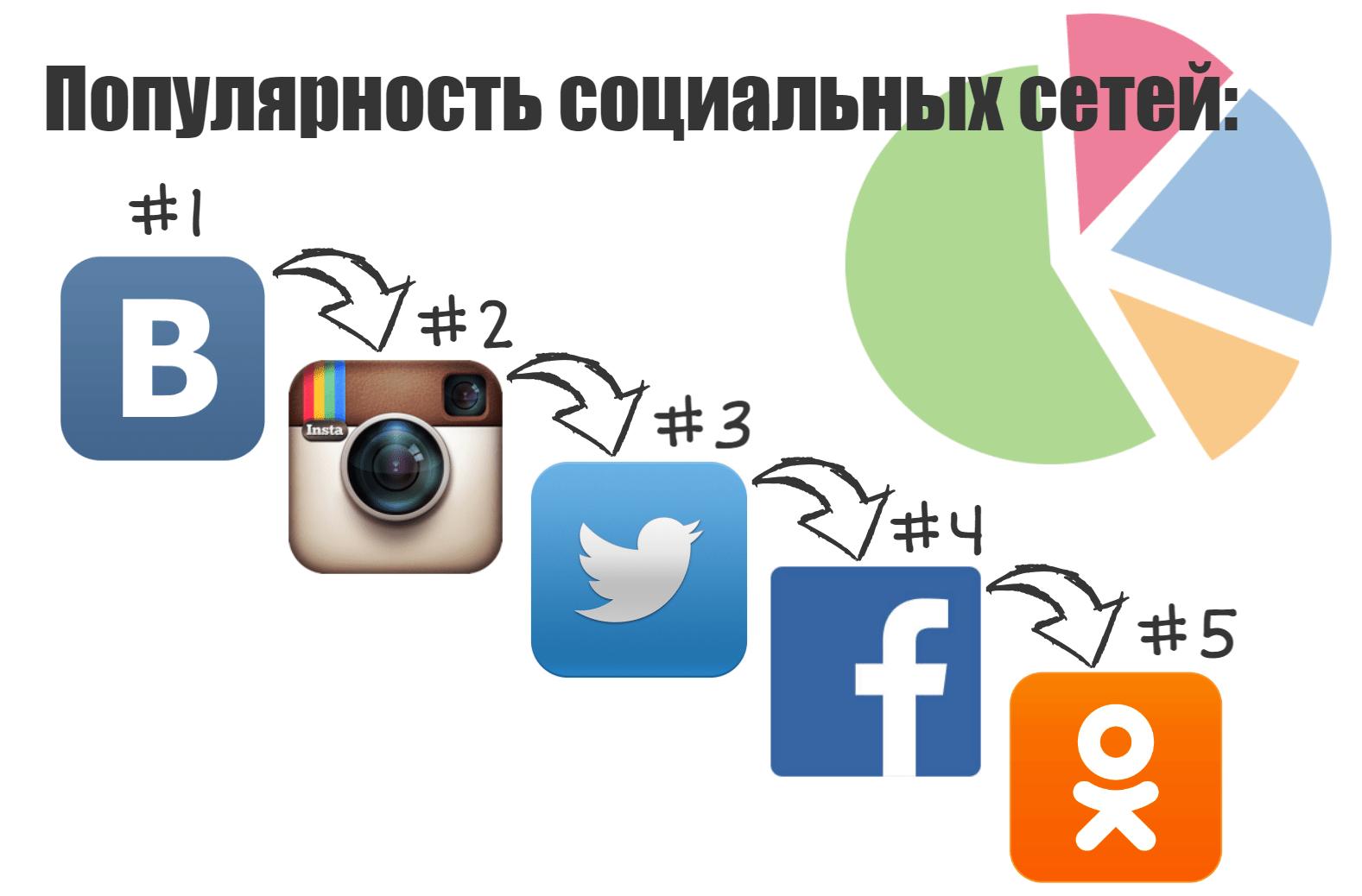 populyarnost-sots_setej