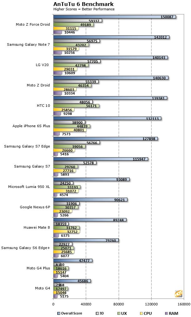 LG-V20-AnTuTu