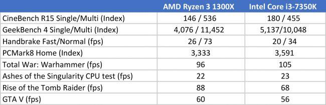 AMD Ryzen 3 1300X - обзор, цена, характеристики
