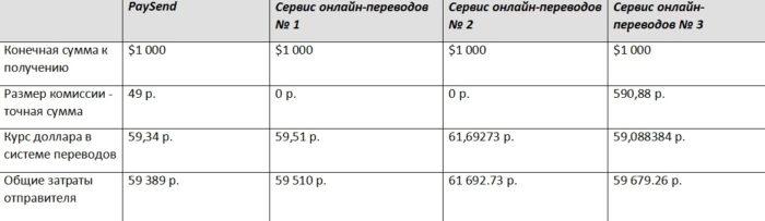 PaySend — денежные переводы за рубеж с карты на карту с фиксированной комиссией: 49 руб. из России, 1,5 евро из Европы, $2 из США